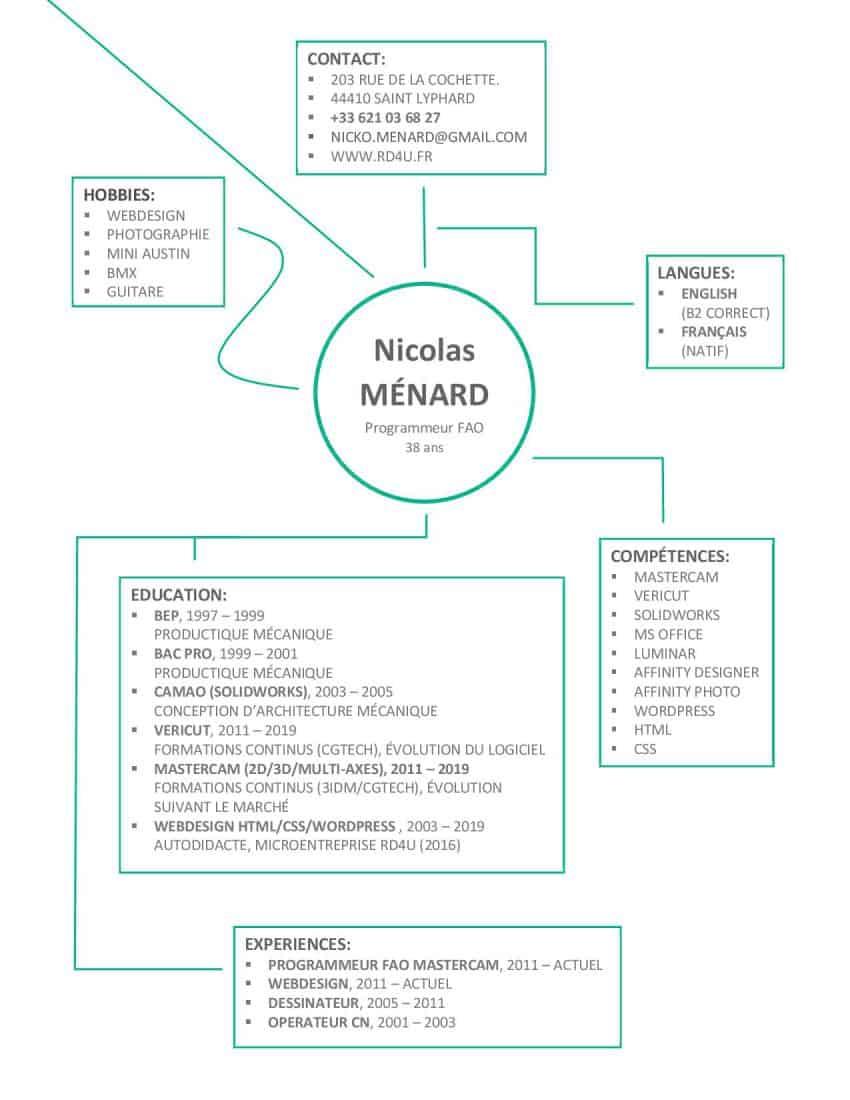 Curriculum vitae de MÉNARD Nicolas de 2019